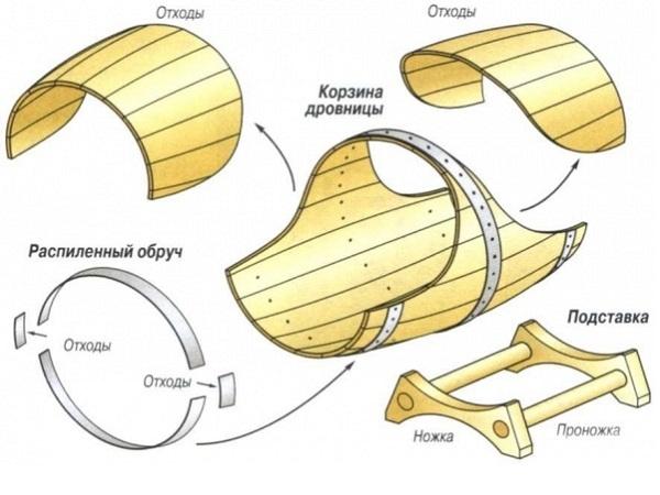 Как сделать дровяник, дровник и дровницу на даче своими руками по проекту